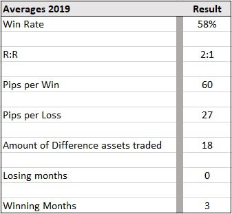 Able average stats 2019