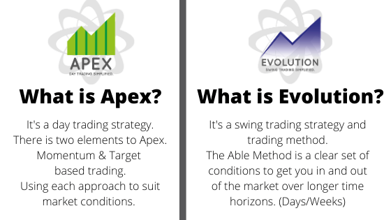 Able trading Apex Trading Evolution Trading